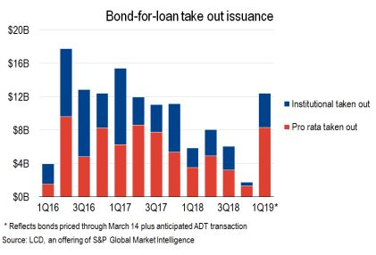 Bond for loan take out issuance