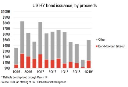US High Yield bond issuance by proceeds