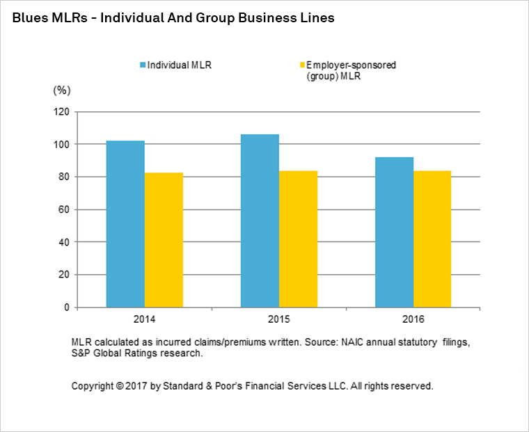 Blues MLRs - Individual and Group Business Lines