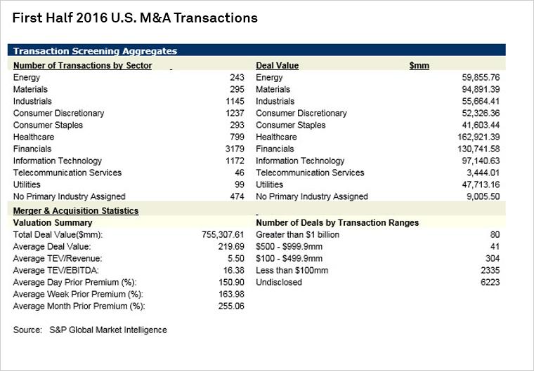 First-Half 2016 Announced U S  M&A Summary | S&P Global