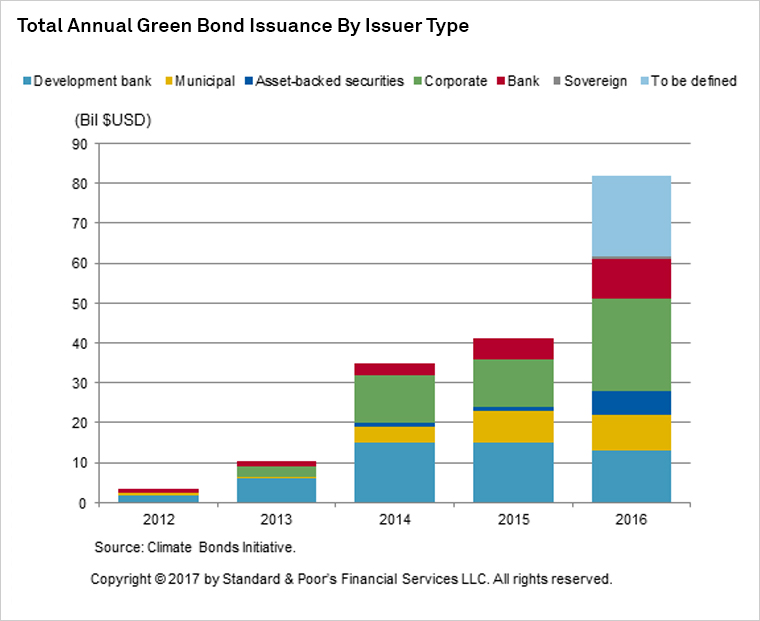 Graph+-+Total+Annual+Green+Bond+Issuance+by+Issuer+Type