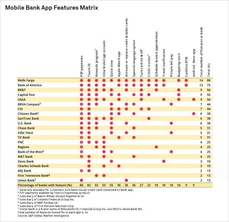 Wells Fargo Tops U S  Mobile Bank App Ranking | S&P Global