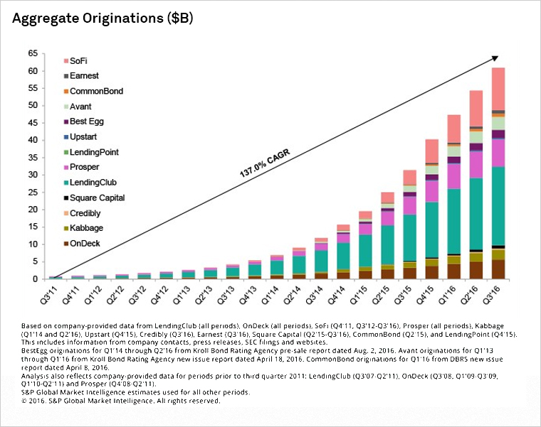 Digital Lenders In Growth Mode Despite Setbacks | S&P Global