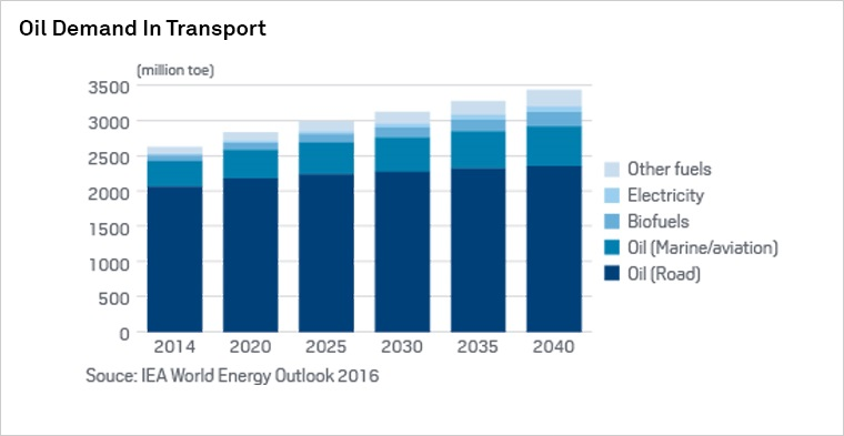 Oil Demand and Electric Cars: a Disjointed Dilemma   S&P Global