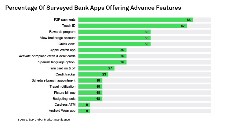 Wells Fargo Tops U S  Mobile Bank App Ranking | S&P Global