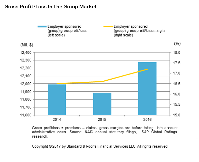 Gross Profit/Loss in the Group Market