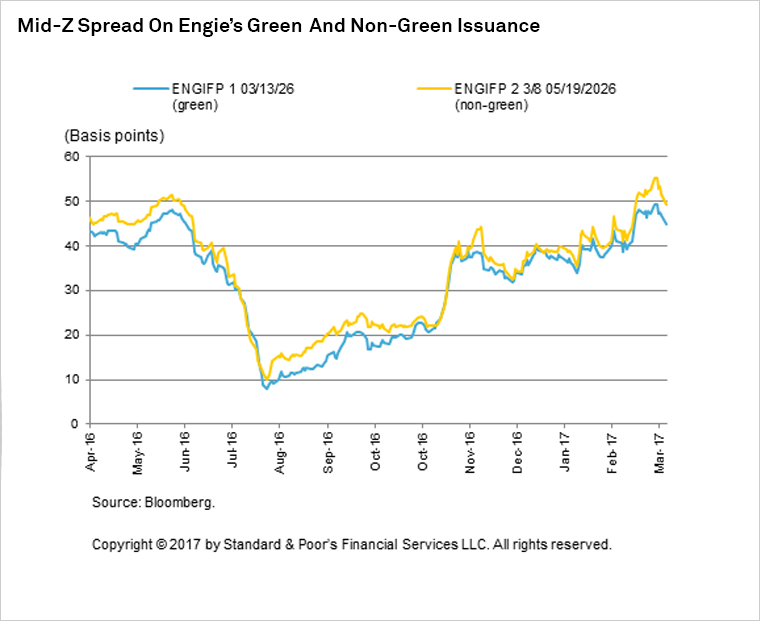 Graph+-+Mid-Z+Spread+on+Engie%27s+Green+and+Non-Green+Issuance