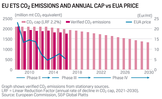 Aligning Eu Ets With Paris Deal Would Push Co2 Price To Eur55 Mt