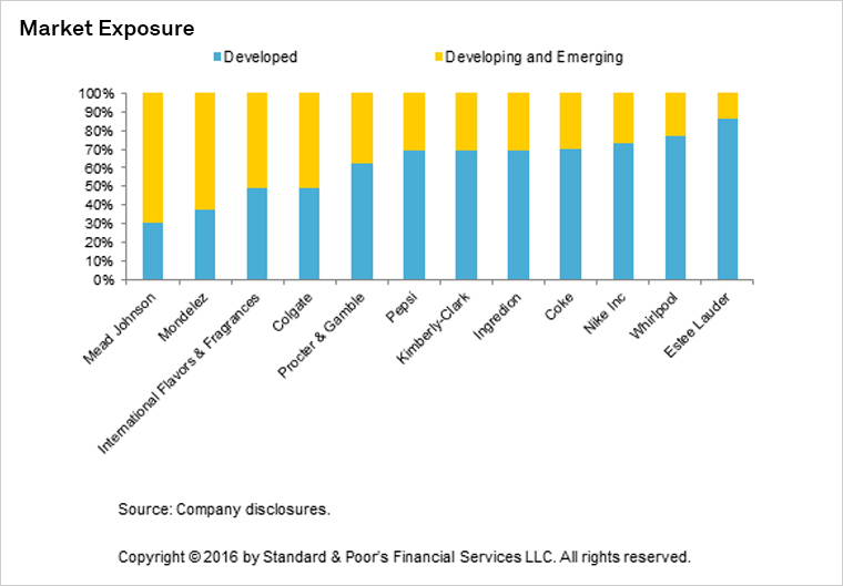 Emerging Markets May Offer the Most Potential for the
