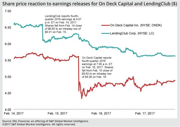 Share+price+reaction+to+earnings+releases+for+on+deck+capital+and+lendingclub+%28%24%29