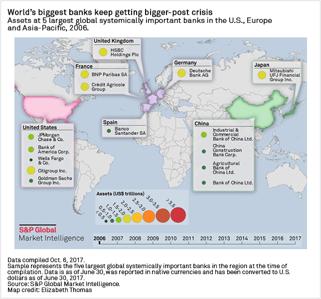 Diagram+-+Assets+at+the+5+largest+global+systemically+important+banks+in+the+US%2C+Europe+and+Asia-Pacific+in+2006