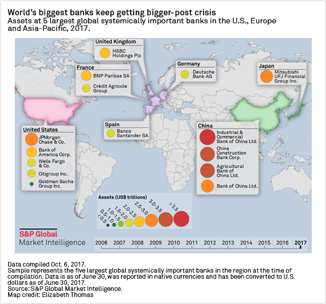 Diagram+-+Assets+at+the+5+largest+global+systemically+important+banks+in+the+US%2C+Europe+and+Asia-Pacific+in+2017