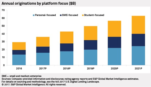 Chart+-+Annual+Originations+by+Platform+Focus