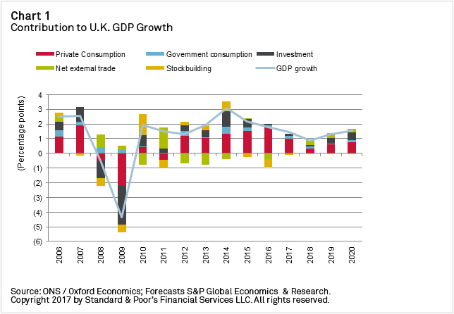 Chart+-+Contribution+to+UK+GDP+Growth