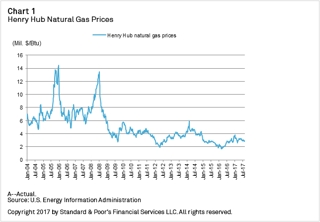 Chart+-+Henry+Hub+Natural+Gas+Prices