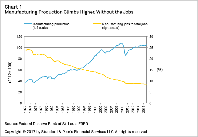 Chart+1+-+Manufacturing+Product+Climbs+Higher+Without+the+Jobs