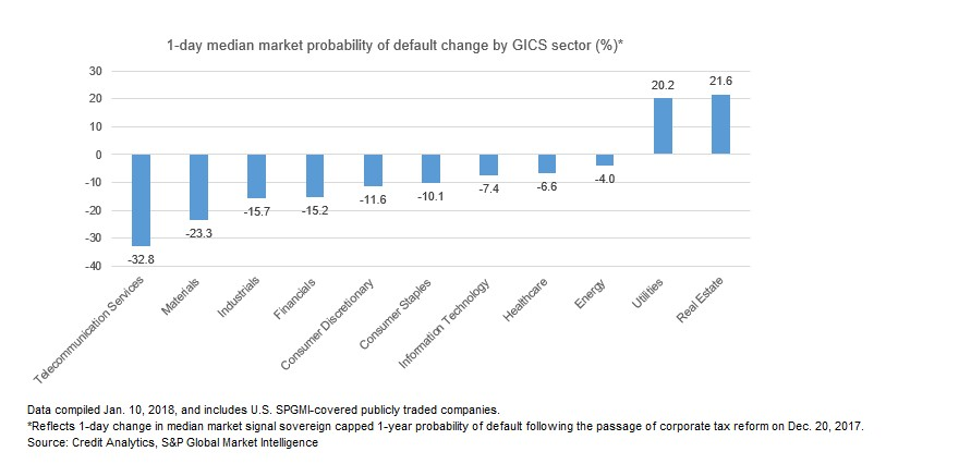 Chart+-+1-day+median+market+probability+of+default+change+by+GICS+sector