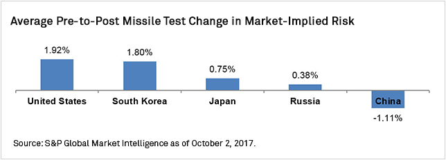 Chart+-+Average+Pre-to-Post+Missile+Test+Change+in+Market-Implied+Risk