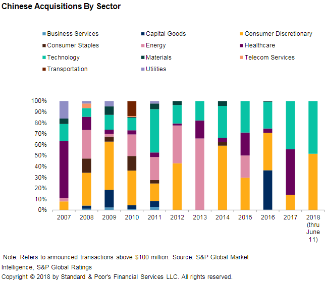 Chart+-+Chinese+Acquisitions+by+Sector