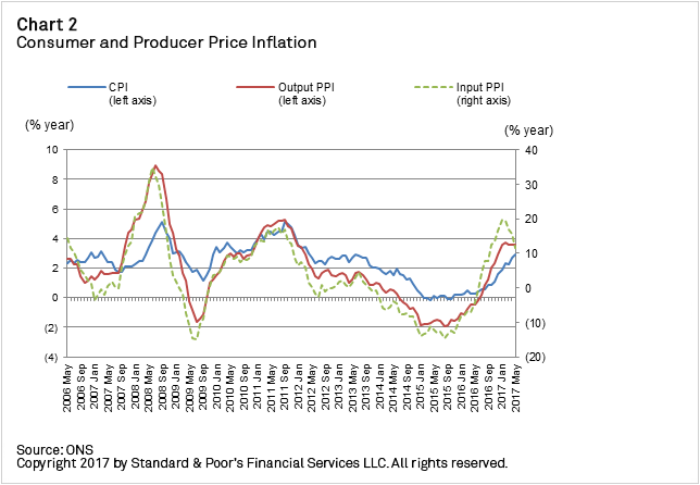 Chart+-+Consumer+and+Producer+Price+Inflation