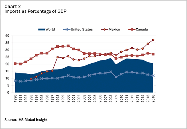 Chart+-+Imports+and+Percentage+of+GDP