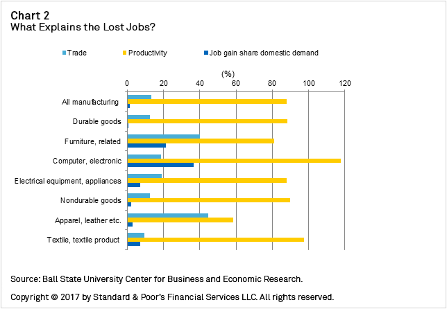 Chart+2+-+What+Explains+the+Lost+Jobs