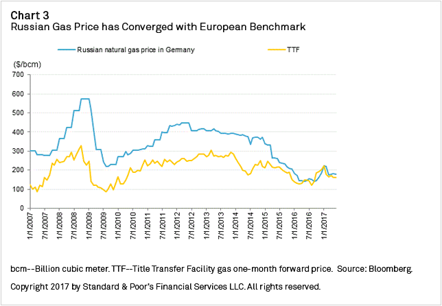 Chart+3+-+Russian+Gas+Price+has+Converged+with+European+Benchmark