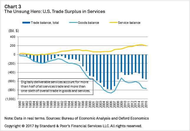 Chart+3+-+The+Unsung+Hero+-+US+Trade+Surplus+in+Services