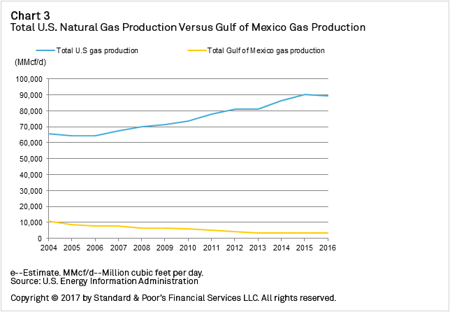 Chart+-+Total+U.S.+Natural+Gas+Production+Versus+Gulf+of+Mexico+Gas+Production