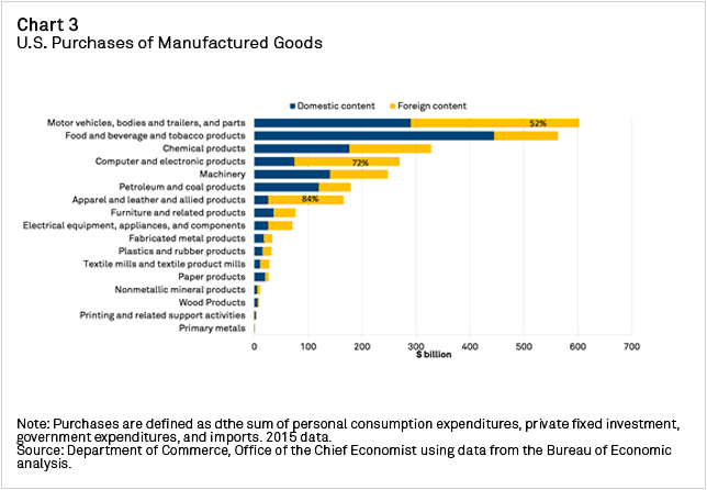 Chart+-+US+Purchases+of+Manufactured+Goods