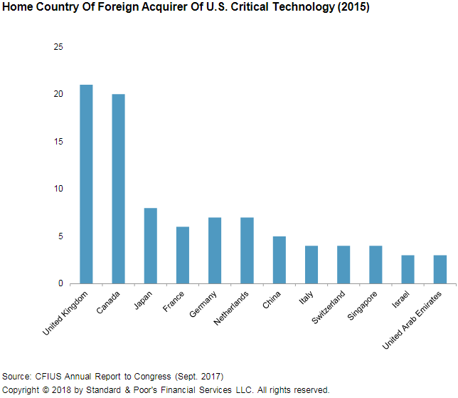 Chart+-+Home+Country+of+Foreign+Acquirer+of+U.S.+Critical+Technology+%282015%29
