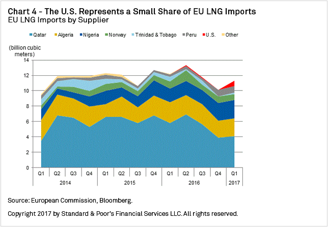 Chart+4+-+The+U.S.+Represents+a+Small+Share+of+EU+LNG+Imports
