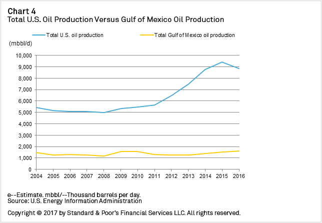 Chart+-+Total+U.S.+Oil+Production+Versus+Gulf+of+Mexico+Oil+Production