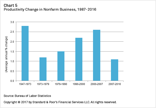 Chart+5+-+Productivity+Change+in+Nonfarm+Business%2C+1987-2016
