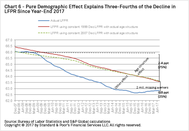 Declining Labor Force Participation Will Weigh on U S  GDP