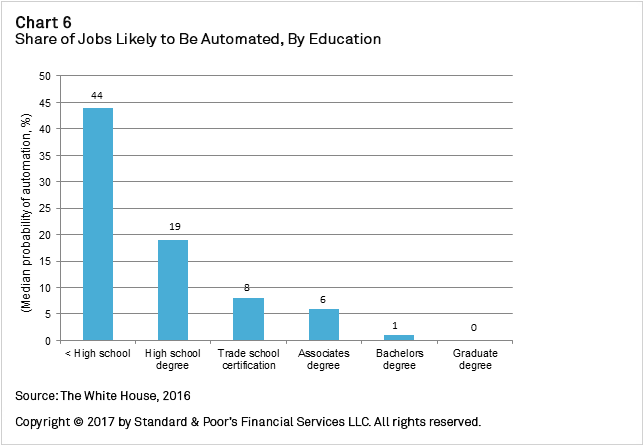 Chart+6+-+Share+of+Jobs+Likely+to+Be+Automated+by+Education