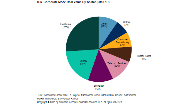 Chart+-+U.S.+Corporate+M%26A%3A+Deal+Value+by+Sector+%282018+1H%29