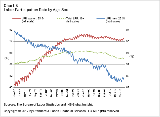 Chart+8+-+Labor+Participation+Rate+by+Age+and+Sex