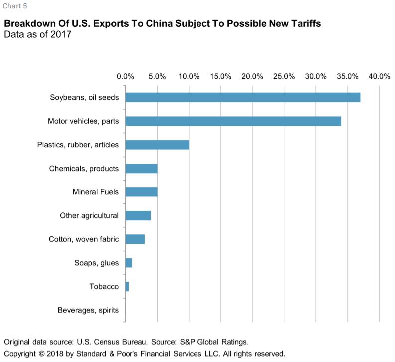 Global Trade at a Crossroads: China-U S  Tariff Dispute