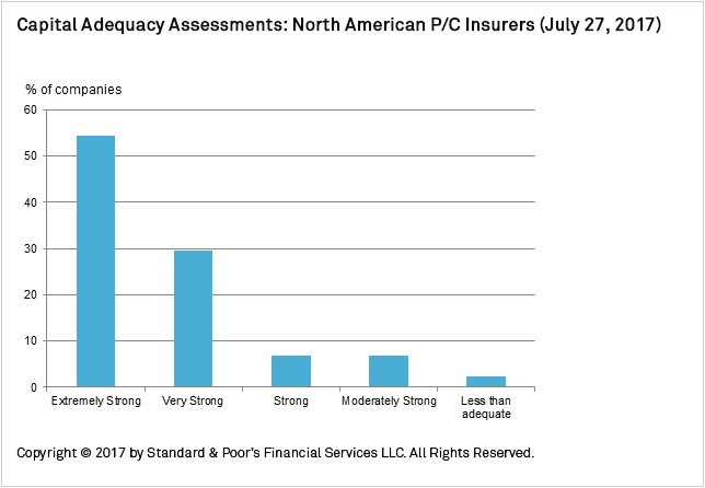 Chart+-+Capital+Adequacy+Assessments+-+North+American+Property%2FCasualty+Insurers