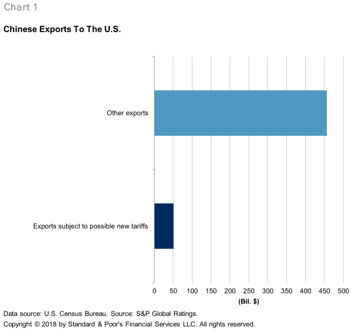 Chinese+Exports+to+the+U.S.