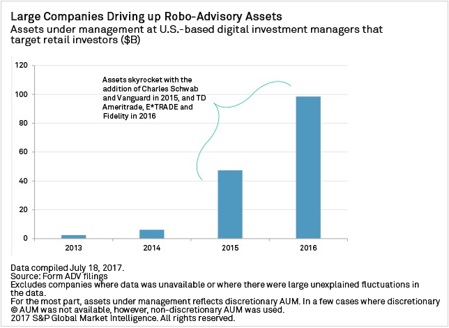 Chart+-+Large+companies+driving+up+robo+advisory+assets.+Assets+under+management+at+U.S.-based+digital+investment+managers+that+target+retail+investors+%28%24B%29