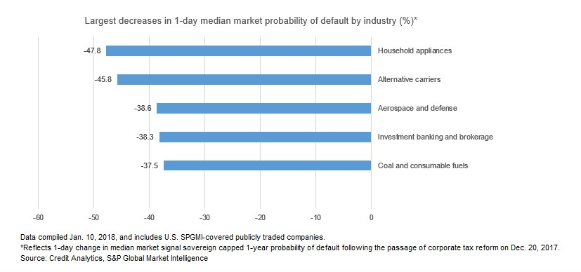 Chart+-+Largest+decreases+in+1-day+median+market+probability+of+default+by+industry
