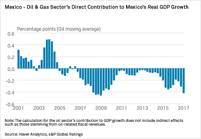 Chart+-+Mexico%27s+Oil+and+Gas+Sector+Direct+Contribution+to+Mexico+Real+GDP+Growth