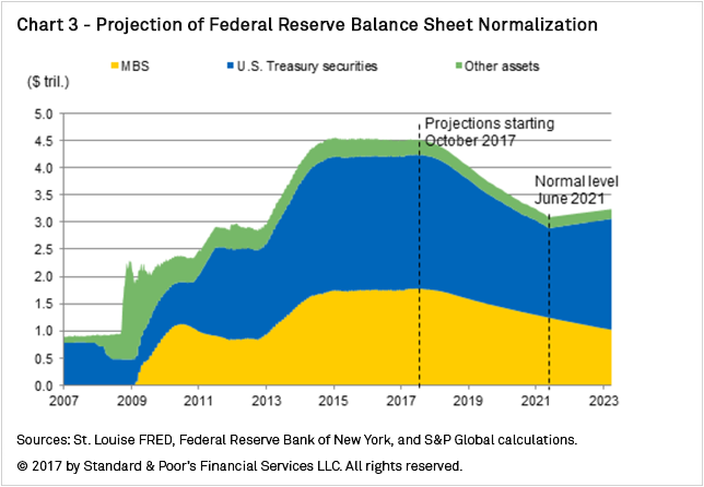 Chart Projection Of Federal Reserve Balance Sheet Normalization
