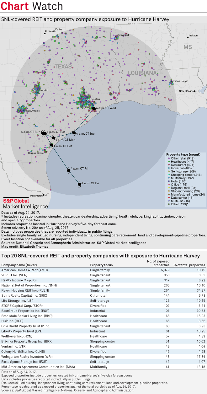 Chart+-+SNL+Covered+REIT+and+Property+Company+Exposure+to+Hurricane+Harvey
