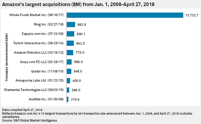 Chart+-+Amazon%27s+largest+acquisitions+%28%24M%29+from+January+1%2C+2008+%E2%80%93+April+27%2C+2018