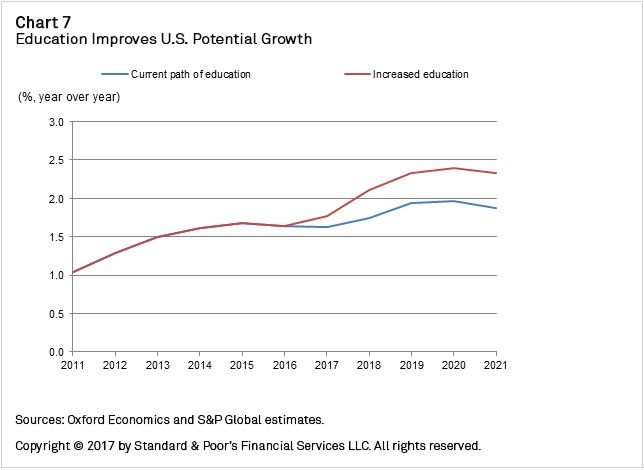 Chart+7+-+Education+Improves+US+Potential+Growth