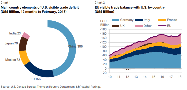 Charts+-+Main+country+elements+of+US+visible+trade+deficit+and+EU+visible+trade+balance+with+US+by+country