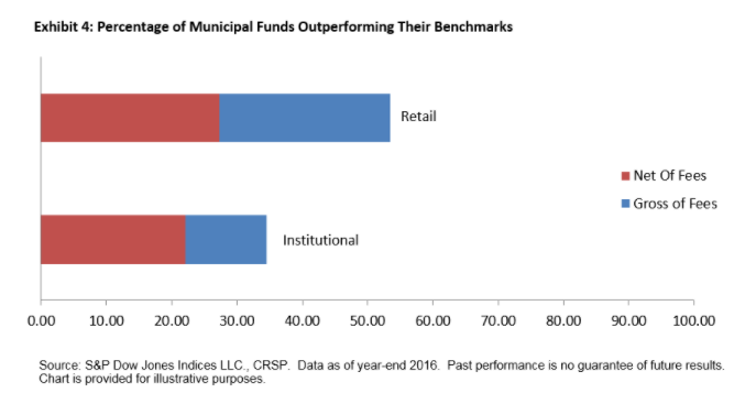Chart+-+Percentage+of+Municipal+Funds+Outperforming+Their+Benchmarks